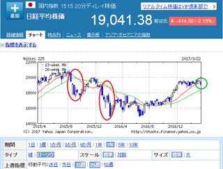 nikkei-2year-20170322.png